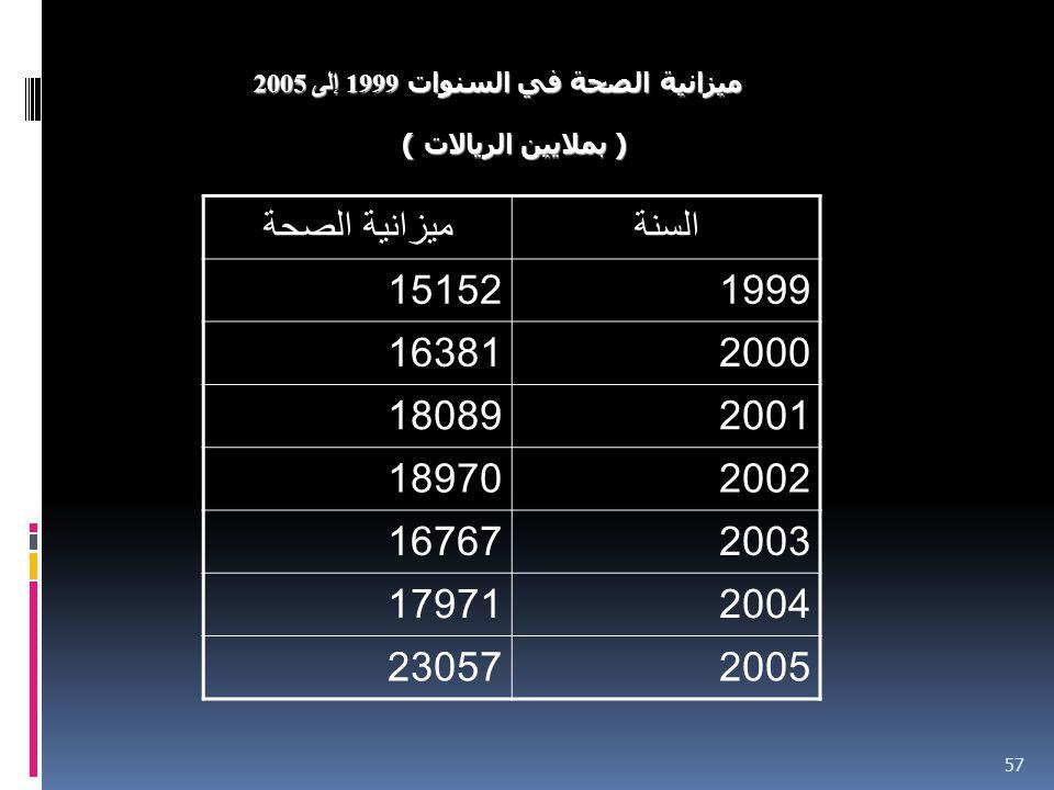 57 ميزانية الصحة في السنوات 1999 إلى 2005 ( بملايين الريالات ) السنةميزانية الصحة 199915152 200016381 200118089 200218970 200316767 200417971 200523057