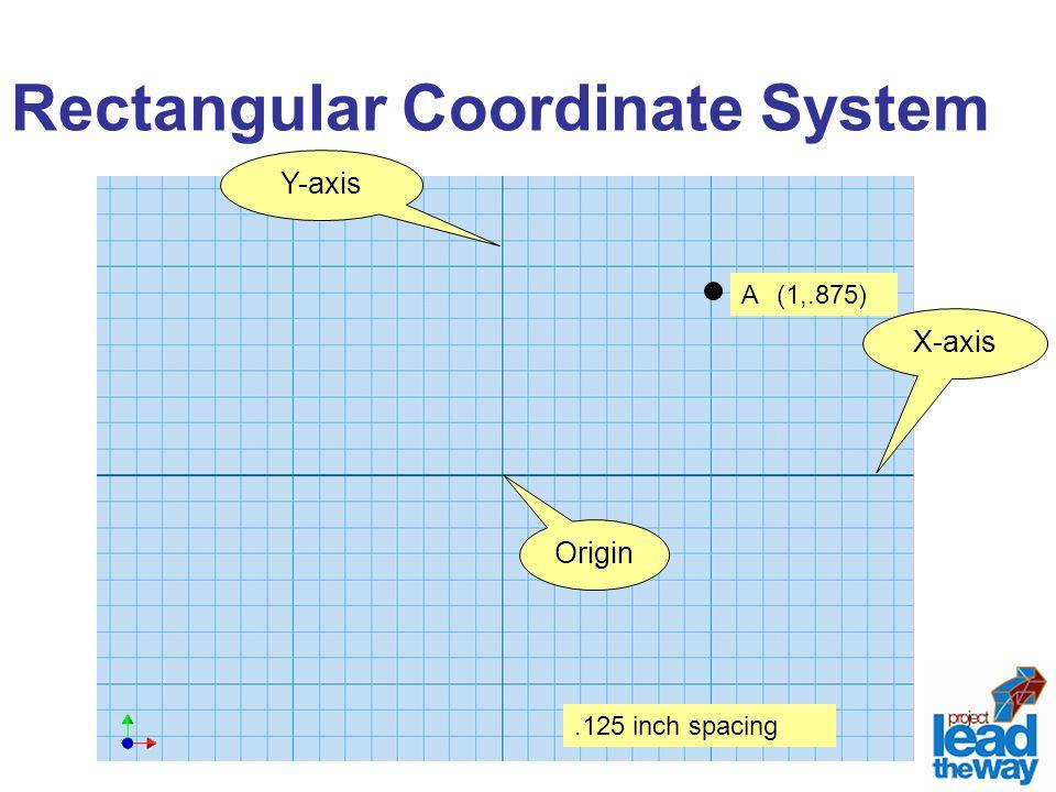 Rectangular Coordinate System X-axis Y-axis Origin.125 inch spacing A(X,Y)(1,.875)