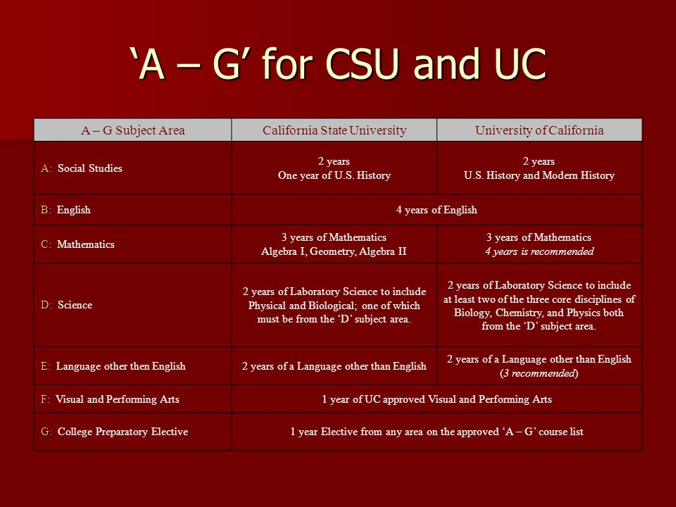 'A – G' for CSU and UC A – G Subject AreaCalifornia State UniversityUniversity of California A: A: Social Studies 2 years One year of U.S.