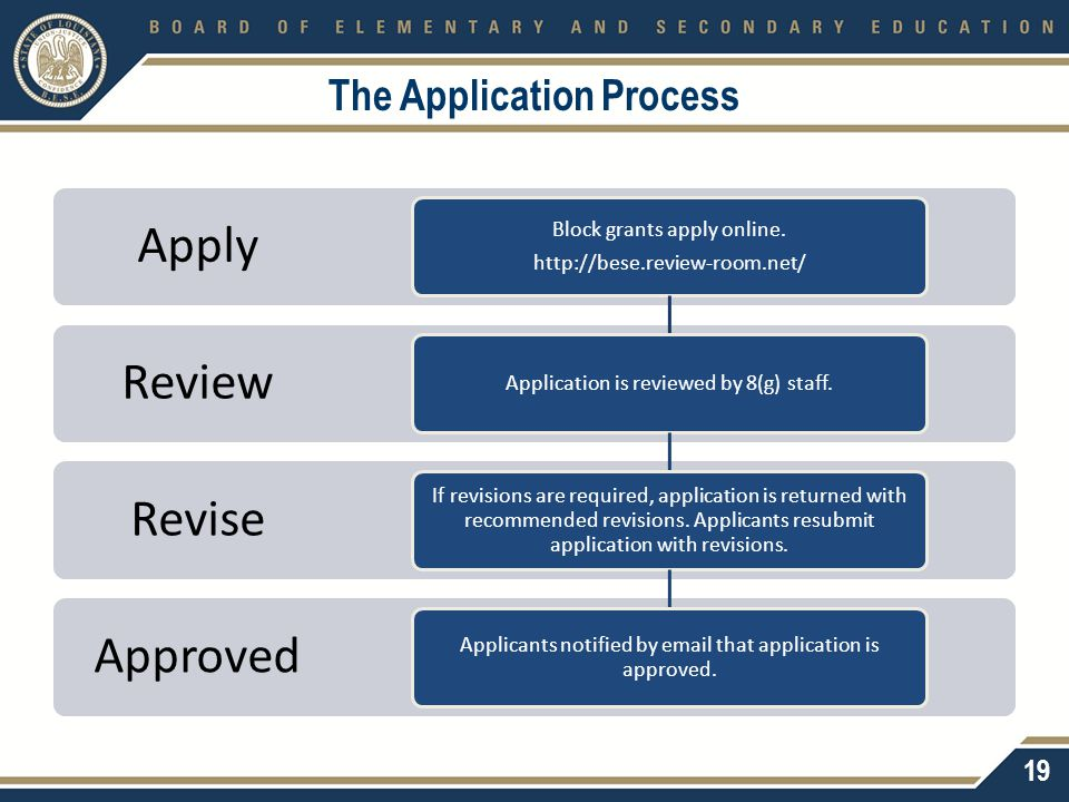 The Application Process Approved Revise Review Apply Block grants apply online. http://bese.review-room.net/ Application is reviewed by 8(g) staff. If