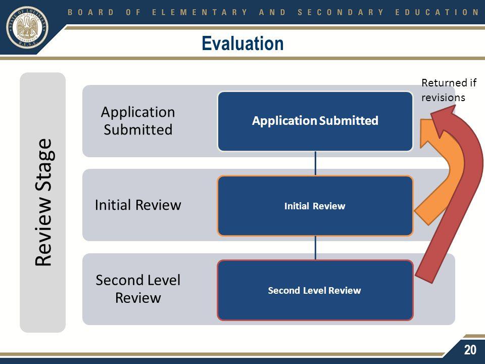 Evaluation Second Level Review Initial Review Application Submitted Initial ReviewSecond Level Review 20 Review Stage Returned if revisions
