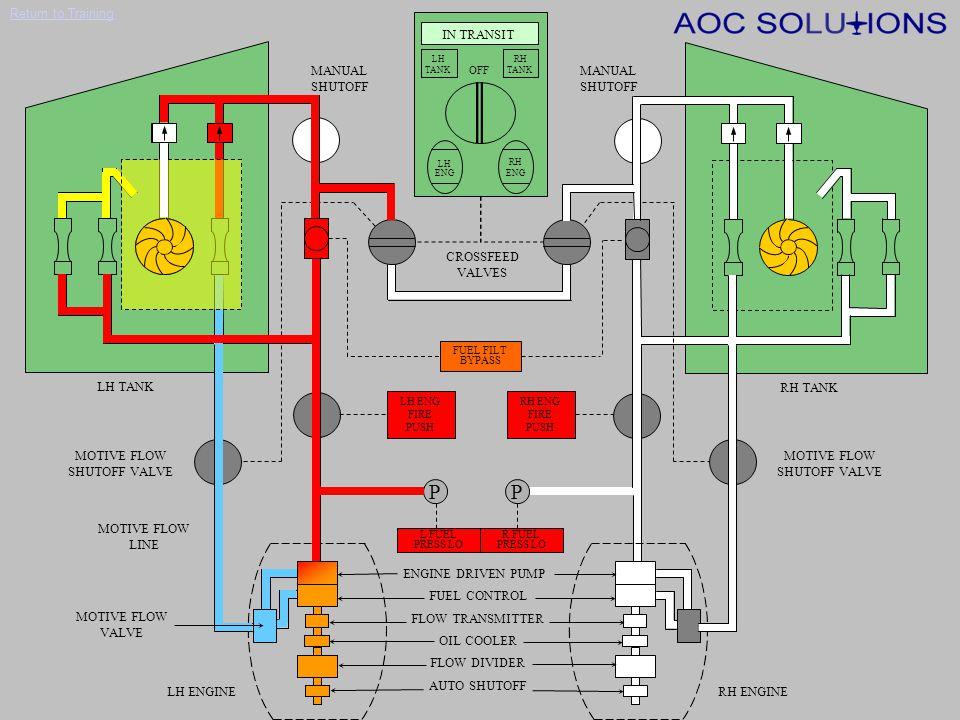 Return to Training Fuel System Normal Engine Start (Left Engine)