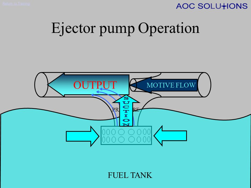 Return to Training Fuel System Components FUEL QTY and FUEL FLOW Indicators