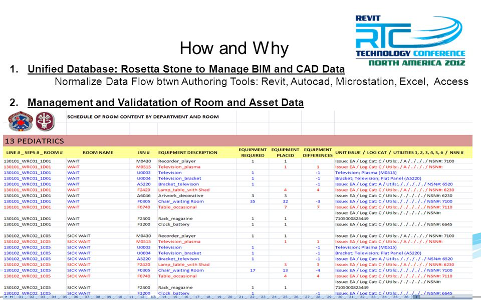 1.Unified Database: Rosetta Stone to Manage BIM and CAD Data Normalize Data Flow btwn Authoring Tools: Revit, Autocad, Microstation, Excel, Access 2.Management and Validatation of Room and Asset Data How and Why