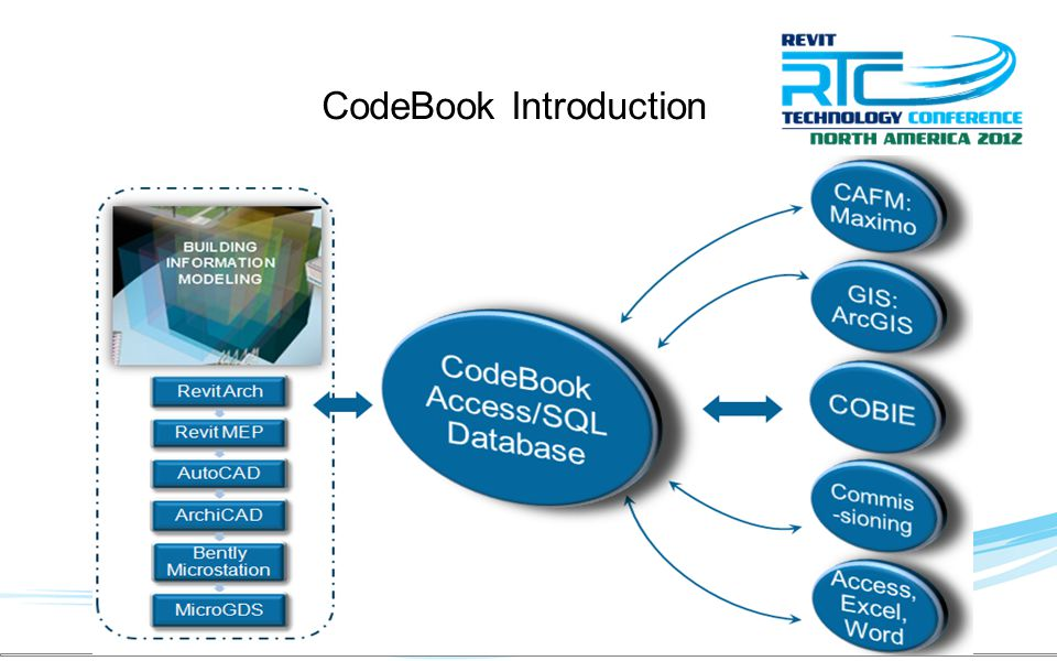 CodeBook Introduction