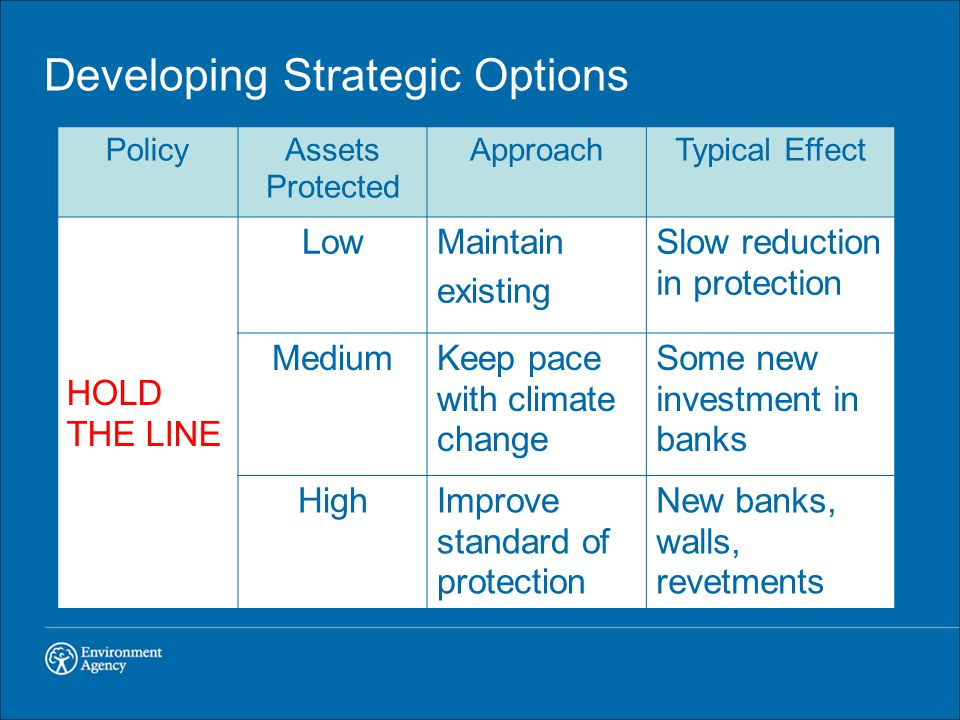 Developing Strategic Options PolicyAssets Protected ApproachTypical Effect HOLD THE LINE LowMaintain existing Slow reduction in protection MediumKeep pace with climate change Some new investment in banks HighImprove standard of protection New banks, walls, revetments