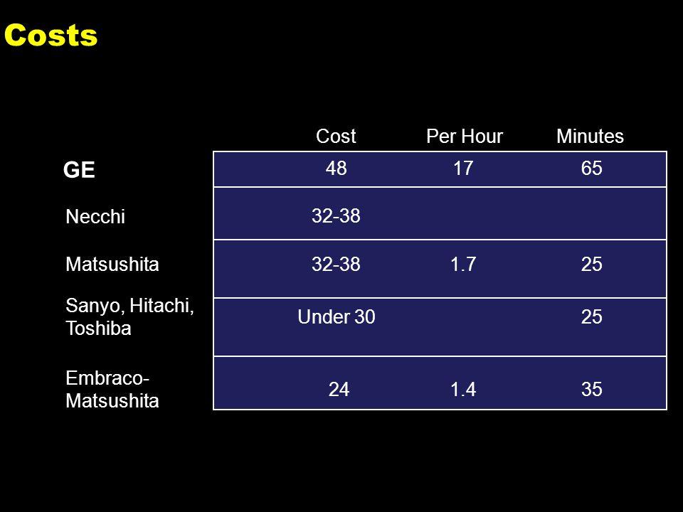 2 Costs GE Necchi Matsushita Sanyo, Hitachi, Toshiba Embraco- Matsushita 48 32-38 Under 30 24 17 1.7 1.4 65 25 35 CostPer HourMinutes