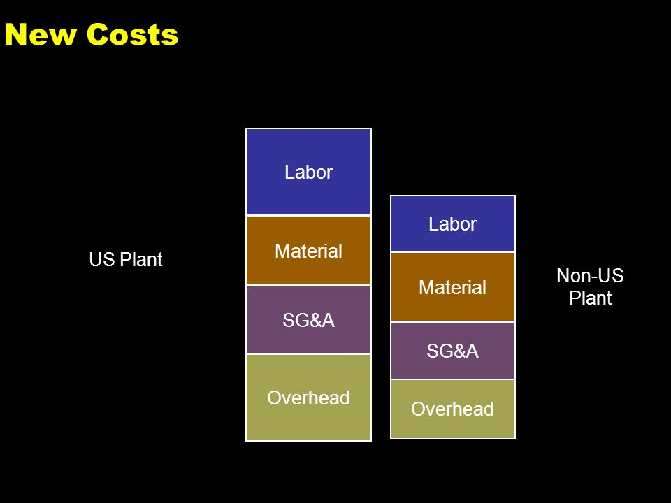 3 New Costs Labor Material SG&A Overhead US Plant Labor Material SG&A Overhead Non-US Plant