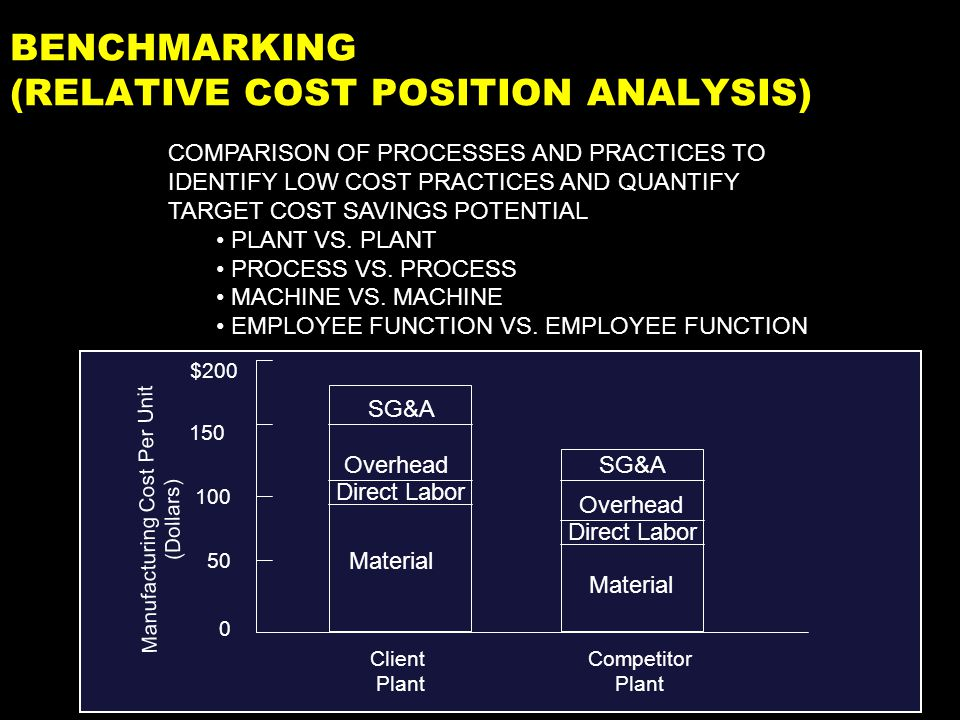 Benchmarking Raw Materials (material per piece; scrap per piece) Labor (number of direct/ indirect employees, wages and fringe rates) Capital Investment (building/ machinery type, age, & cost) Transportation (cost per container, pieces per cont.) Advertising Corporate Overhead (SG&A expenses; number of sales/ officers) Material analysis, commodity mkts, suppliers, purchasing.