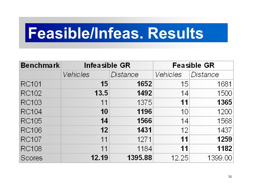 14 Feasible/Infeas. Results