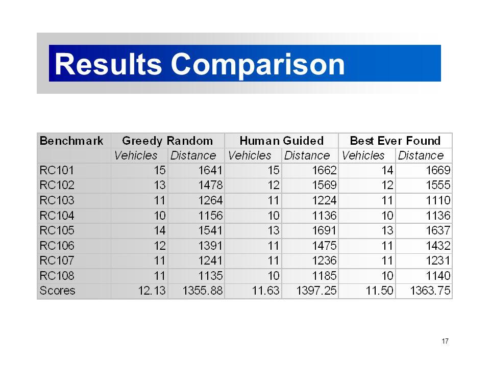 17 Results Comparison