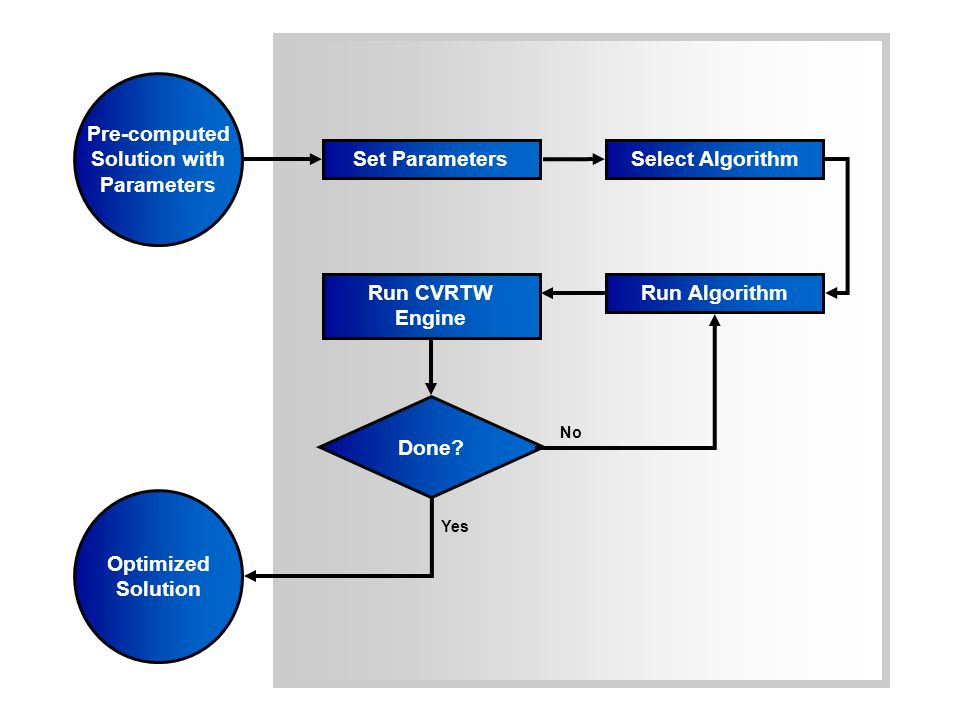Set ParametersSelect Algorithm Run AlgorithmRun CVRTW Engine Done.
