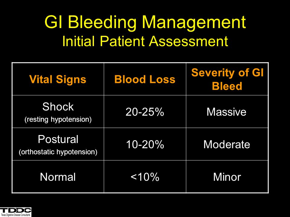 Management of Acute Variceal Bleeding Suspected Variceal Bleeding Endoscopy Band ligation or sclerotherapy Continue Octreotide for 5 days Early rebleeding Failure to control TIPS or surgery Octreotide 50 ug bolus, 50 ug/hr Conservative blood volume resuscitation Antibiotics