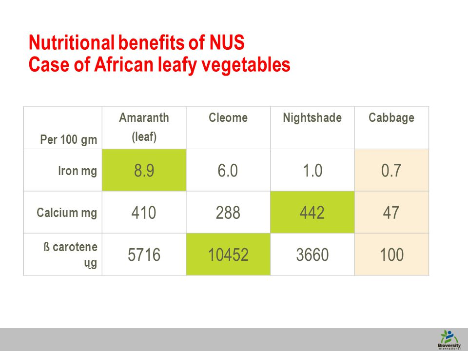4 Nutritional benefits of NUS Case of African leafy vegetables Per 100 gm Amaranth (leaf) CleomeNightshadeCabbage Iron mg 8.96.01.00.7 Calcium mg 41028844247 ß carotene ųg 5716104523660100