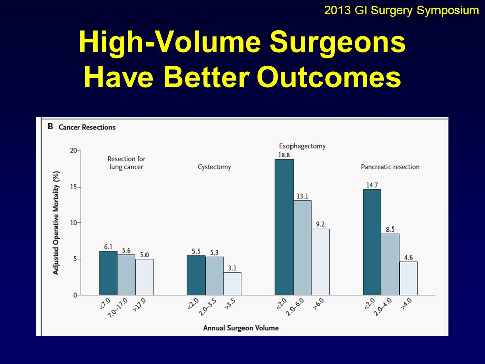 High-Volume Surgeons Have Better Outcomes 2013 GI Surgery Symposium