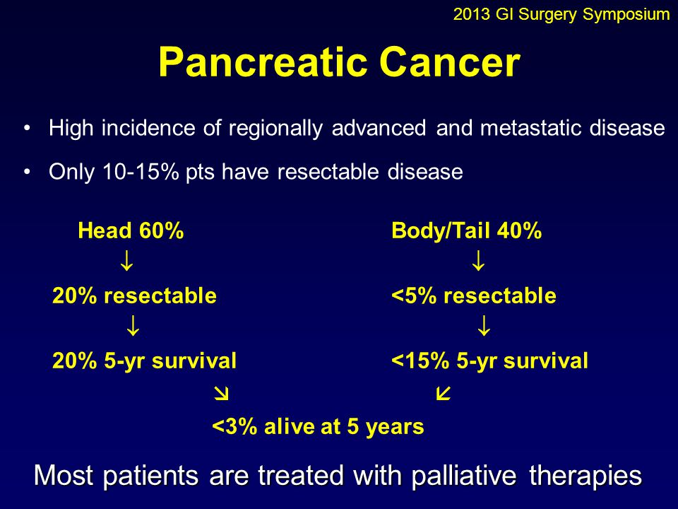 Pancreatic Cancer High incidence of regionally advanced and metastatic disease Only 10-15% pts have resectable disease Head 60% Body/Tail 40%  20% re