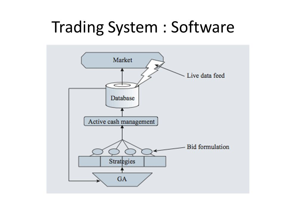 Trading System : Software