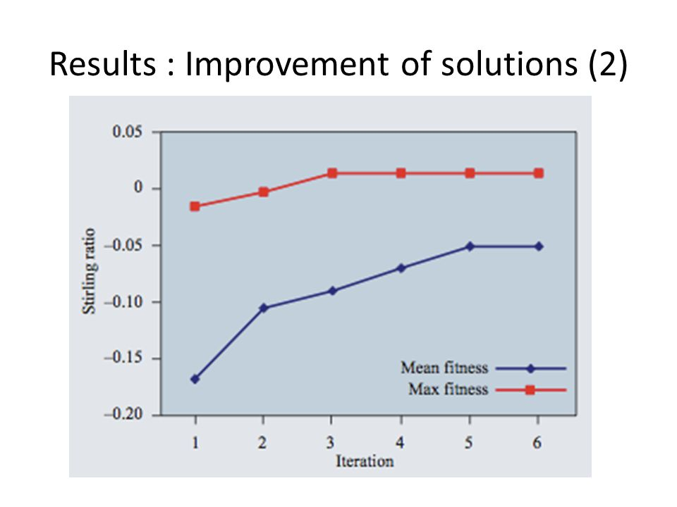 Results : Improvement of solutions (2)