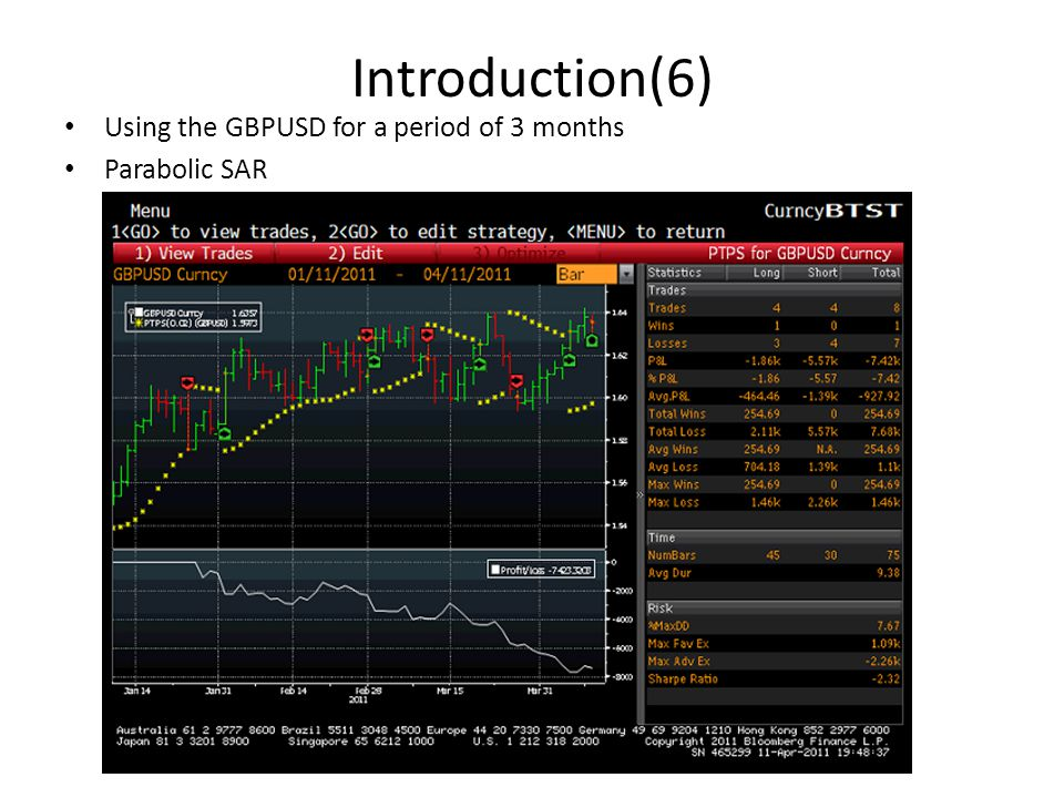 Introduction(6) Using the GBPUSD for a period of 3 months Parabolic SAR
