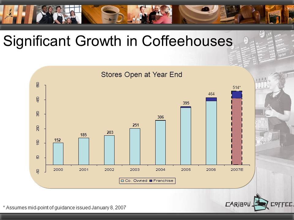 Significant Growth in Coffeehouses 152 185 203 251 306 395 464 514* * Assumes mid-point of guidance issued January 8, 2007 Stores Open at Year End