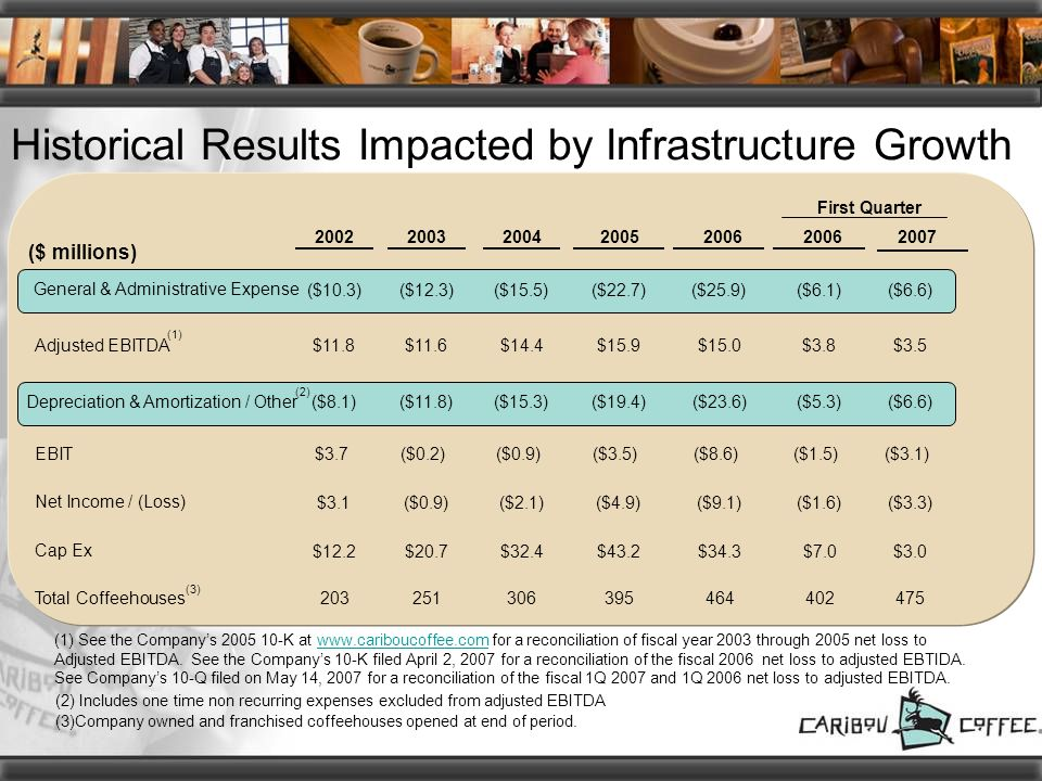 Historical Results Impacted by Infrastructure Growth (2) Includes one time non recurring expenses excluded from adjusted EBITDA (3)Company owned and franchised coffeehouses opened at end of period.