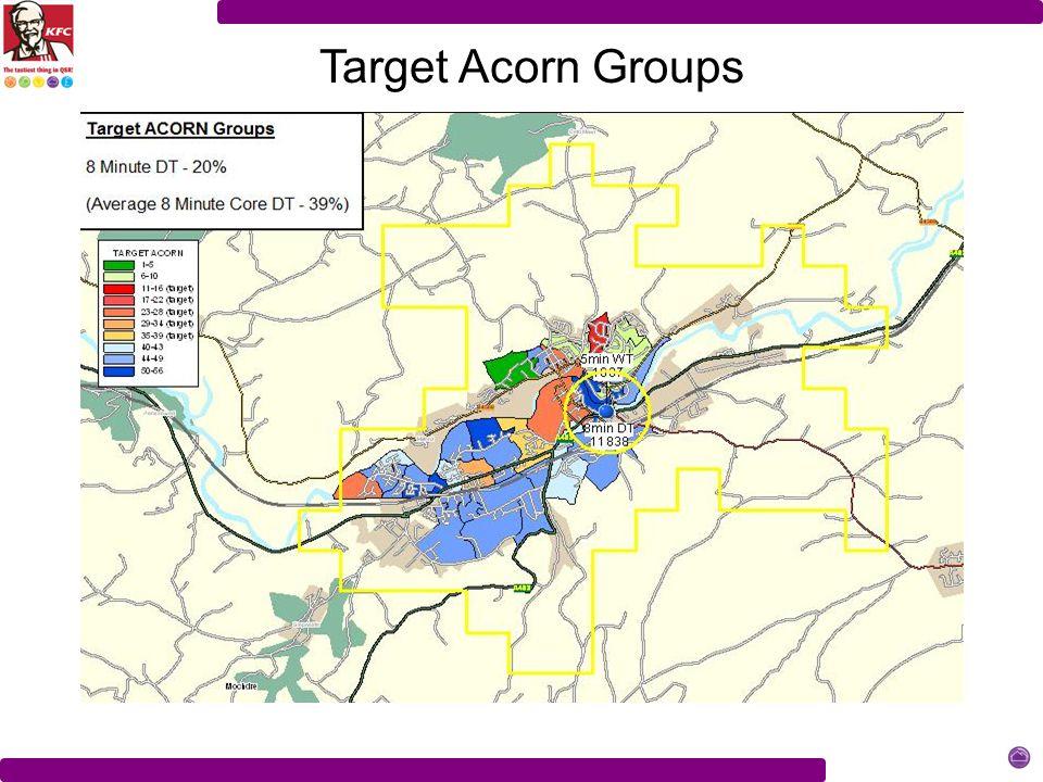 Target Acorn Groups