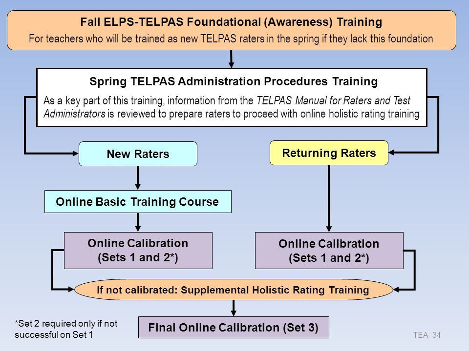 Returning Raters Online Basic Training Course Online Calibration (Sets 1 and 2*) If not calibrated: Supplemental Holistic Rating Training Final Online