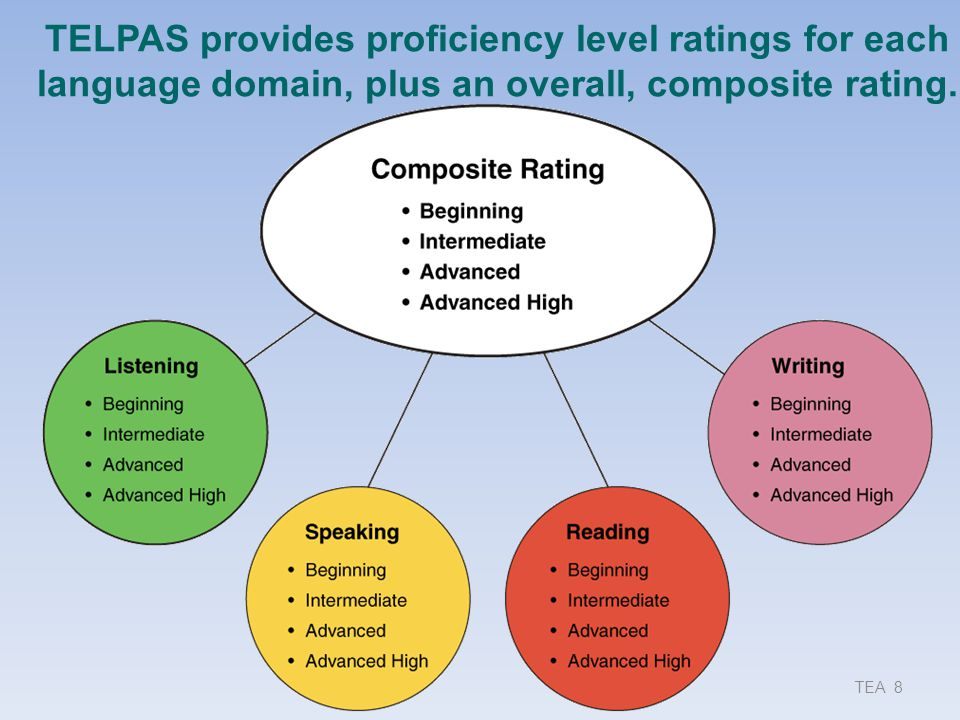 Assessment Approaches  TELPAS uses an online multiple-choice test to assess  2–12 reading  TELPAS uses a holistic rating process and classroom performance to assess  K–12 listening, speaking, and writing  K–1 reading TEA 9