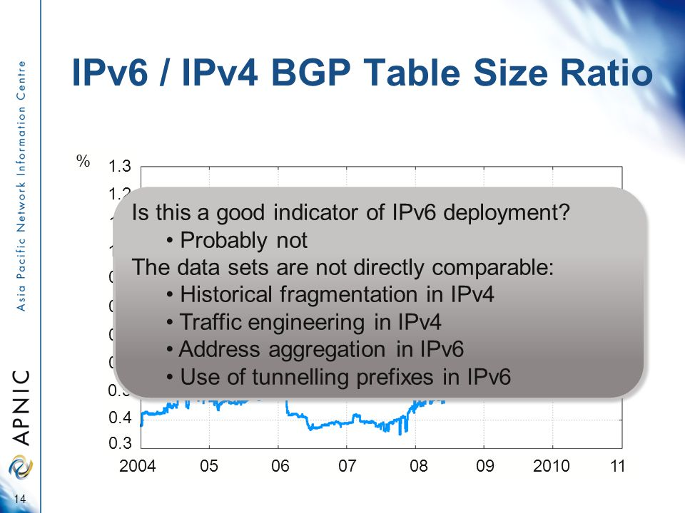 IPv6 / IPv4 BGP Table Size Ratio 14 2004 05 06 07 08 09 2010 11 1.0 0.9 0.8 0.7 0.6 0.5 0.4 0.3 % 1.1 1.2 1.3 Is this a good indicator of IPv6 deployment.