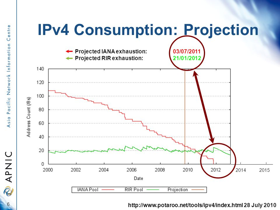 IPv4 Consumption: Projection 2014 6 Projected IANA exhaustion: 03/07/2011 Projected RIR exhaustion: 21/01/2012 http://www.potaroo.net/tools/ipv4/index.html 28 July 2010 2015