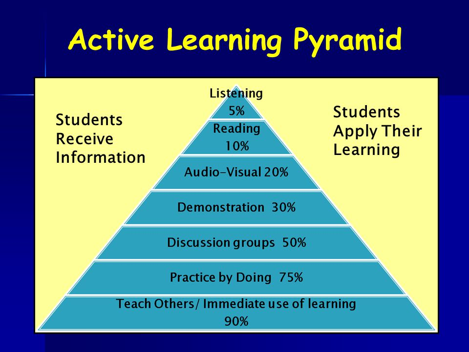Students Receive Information Students Apply Their Learning Active Learning Pyramid