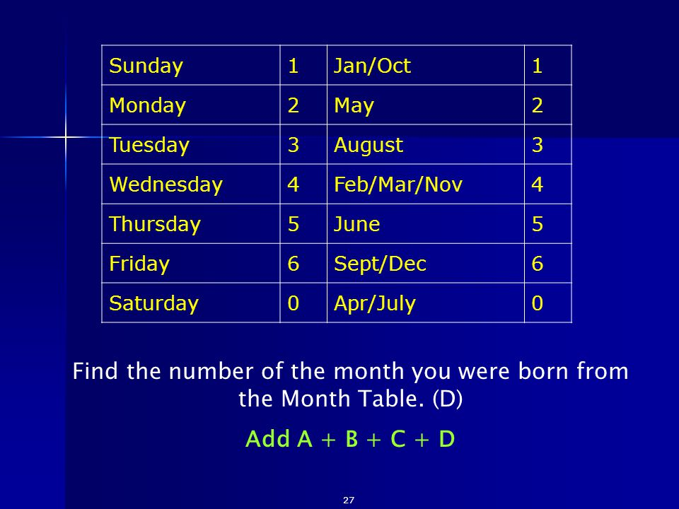 Sunday1Jan/Oct1 Monday2May2 Tuesday3August3 Wednesday4Feb/Mar/Nov4 Thursday5June5 Friday6Sept/Dec6 Saturday0Apr/July0 Find the number of the month you were born from the Month Table.