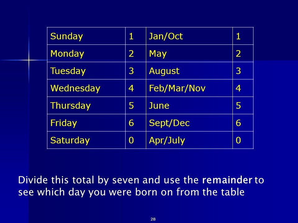 Divide this total by seven and use the remainder to see which day you were born on from the table 28 Sunday1Jan/Oct1 Monday2May2 Tuesday3August3 Wedne