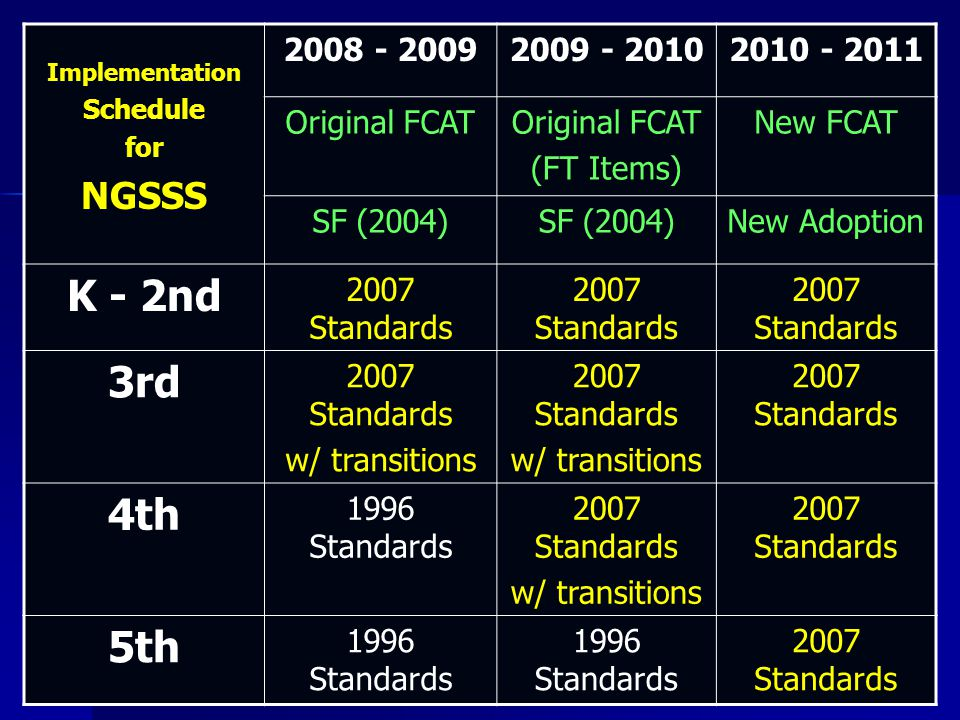 Implementation Schedule for NGSSS 2008 - 20092009 - 20102010 - 2011 Original FCAT (FT Items) New FCAT SF (2004) New Adoption K - 2nd 2007 Standards 3rd 2007 Standards w/ transitions 2007 Standards w/ transitions 2007 Standards 4th 1996 Standards 2007 Standards w/ transitions 2007 Standards 5th 1996 Standards 2007 Standards