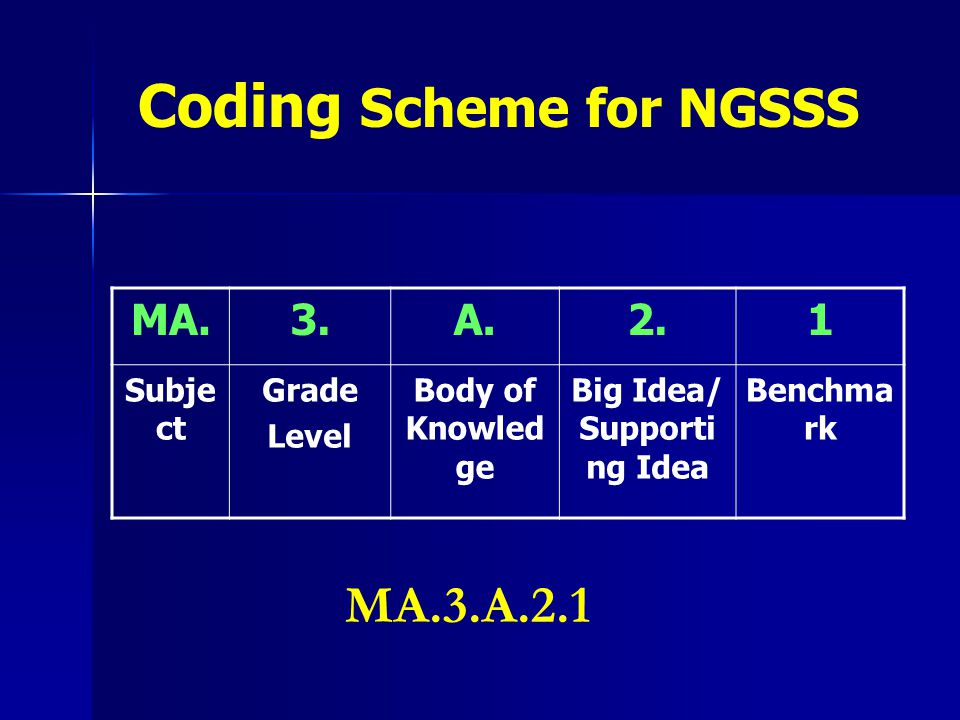 MA.3.A.2.1 Subje ct Grade Level Body of Knowled ge Big Idea/ Supporti ng Idea Benchma rk Coding Scheme for NGSSS MA.3.A.2.1