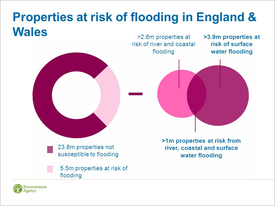 Properties at risk of flooding in England & Wales 23.8m properties not susceptible to flooding 5.5m properties at risk of flooding >1m properties at risk from river, coastal and surface water flooding >2.6m properties at risk of river and coastal flooding >3.9m properties at risk of surface water flooding