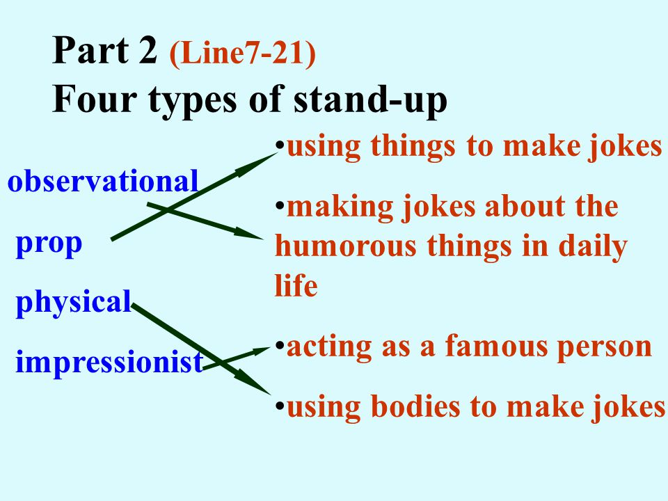observational prop physical impressionist Part 2 (Line7-21) Four types of stand-up using things to make jokes making jokes about the humorous things in daily life acting as a famous person using bodies to make jokes