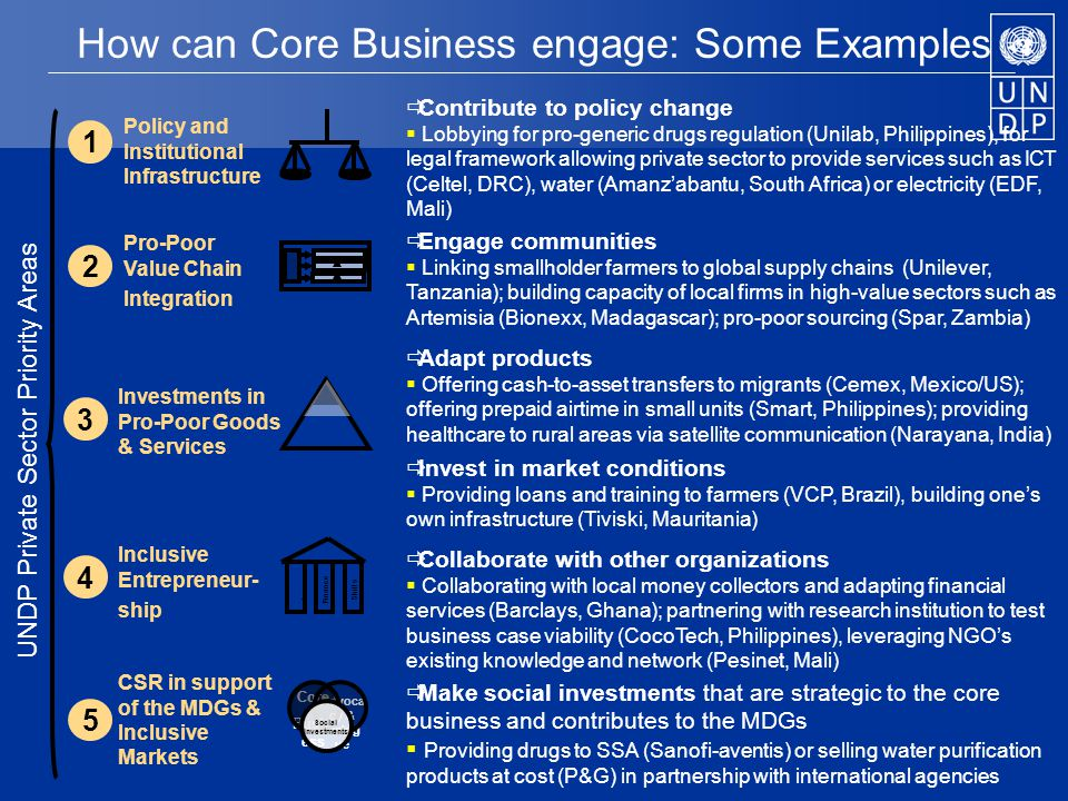 How can Core Business engage: Some Examples Core Busin ess Advoca cy & Dialog ue Social Investments CSR in support of the MDGs & Inclusive Markets Inclusive Entrepreneur- ship Investments in Pro-Poor Goods & Services Pro-Poor Value Chain Integration Policy and Institutional Infrastructure UNDP Private Sector Priority Areas Skills Finance Law 1 2 3 5 4  Contribute to policy change  Lobbying for pro-generic drugs regulation (Unilab, Philippines), for legal framework allowing private sector to provide services such as ICT (Celtel, DRC), water (Amanz'abantu, South Africa) or electricity (EDF, Mali)  Engage communities  Linking smallholder farmers to global supply chains (Unilever, Tanzania); building capacity of local firms in high-value sectors such as Artemisia (Bionexx, Madagascar); pro-poor sourcing (Spar, Zambia)  Adapt products  Offering cash-to-asset transfers to migrants (Cemex, Mexico/US); offering prepaid airtime in small units (Smart, Philippines); providing healthcare to rural areas via satellite communication (Narayana, India)  Invest in market conditions  Providing loans and training to farmers (VCP, Brazil), building one's own infrastructure (Tiviski, Mauritania)  Make social investments that are strategic to the core business and contributes to the MDGs  Providing drugs to SSA (Sanofi-aventis) or selling water purification products at cost (P&G) in partnership with international agencies  Collaborate with other organizations  Collaborating with local money collectors and adapting financial services (Barclays, Ghana); partnering with research institution to test business case viability (CocoTech, Philippines), leveraging NGO's existing knowledge and network (Pesinet, Mali)