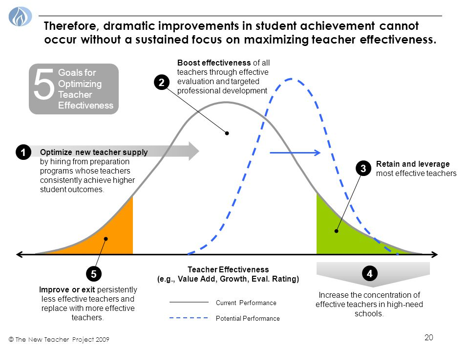 20 © The New Teacher Project 2009 Teacher Effectiveness (e.g., Value Add, Growth, Eval.