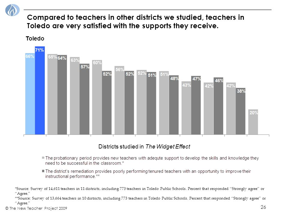 26 © The New Teacher Project 2009 Compared to teachers in other districts we studied, teachers in Toledo are very satisfied with the supports they receive.