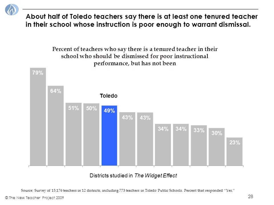28 © The New Teacher Project 2009 About half of Toledo teachers say there is at least one tenured teacher in their school whose instruction is poor enough to warrant dismissal.