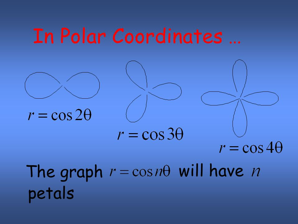 The graph will have petals In Polar Coordinates …