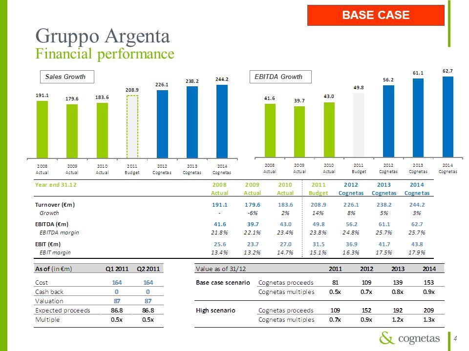 44 Gruppo Argenta Financial performance Sales GrowthEBITDA Growth BASE CASE