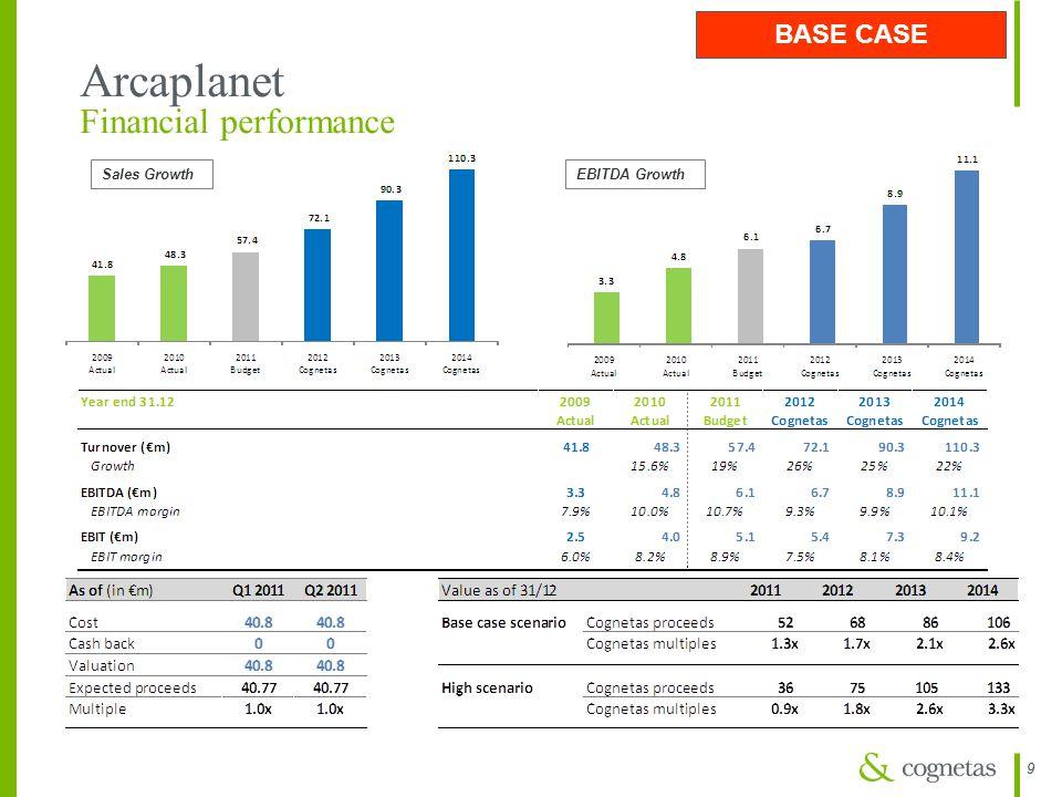 99 Arcaplanet Financial performance Sales GrowthEBITDA Growth BASE CASE
