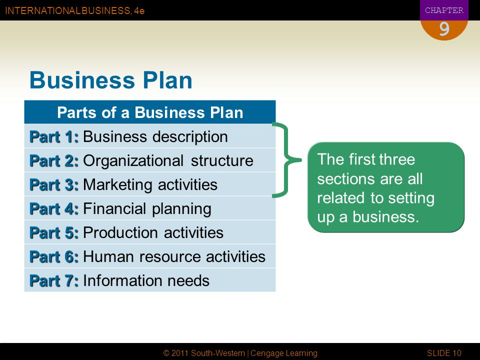 INTERNATIONAL BUSINESS, 4e CHAPTER © 2011 South-Western | Cengage Learning SLIDE 10 9 Business Plan Parts of a Business Plan Part 1: Part 1: Business