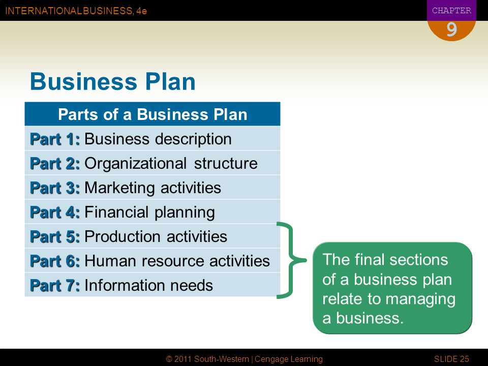 INTERNATIONAL BUSINESS, 4e CHAPTER © 2011 South-Western | Cengage Learning SLIDE 25 9 Business Plan Parts of a Business Plan Part 1: Part 1: Business