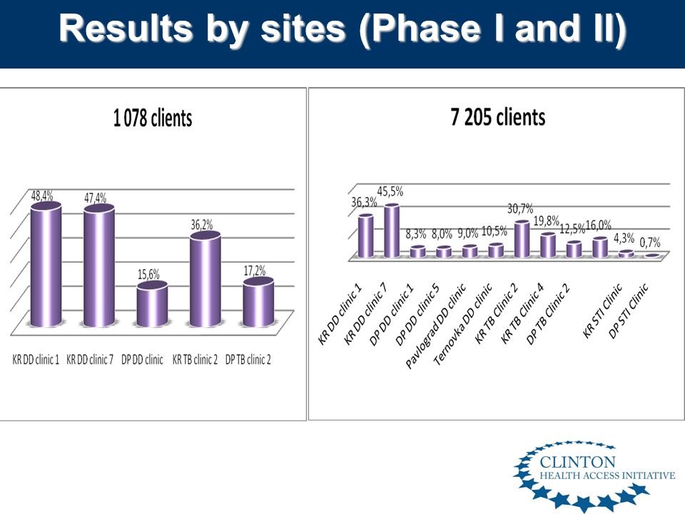 Results by sites (Phase I and II) 4