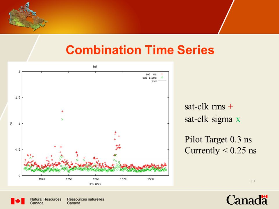 17 Combination Time Series Pilot Target 0.3 ns Currently < 0.25 ns sat-clk rms + sat-clk sigma x