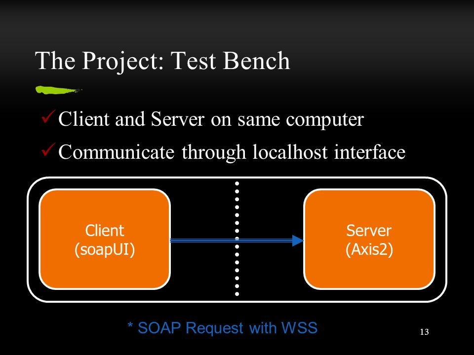 13 The Project: Test Bench Client and Server on same computer Communicate through localhost interface Client (soapUI) Server (Axis2) * SOAP Request with WSS