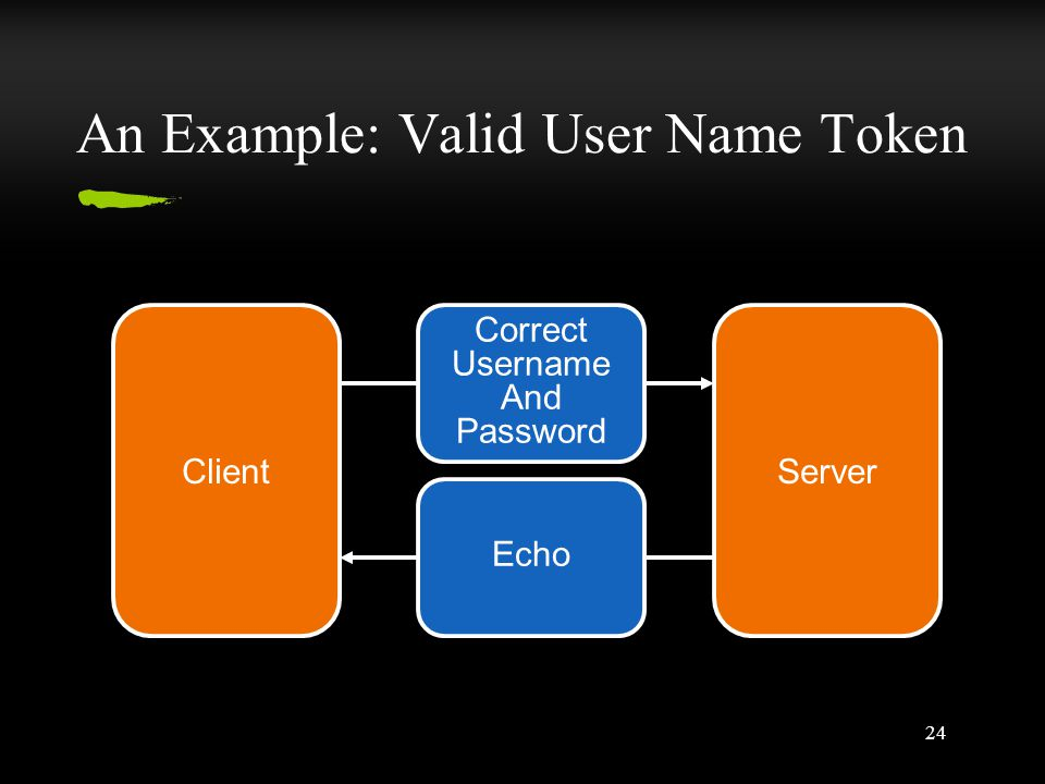 24 An Example: Valid User Name Token ClientServer Echo Correct Username And Password